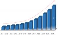india-3d-printer-market-2015-2021-share