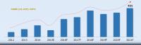 india-uav-market-2015-2021-share-size