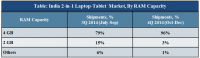 india-2-in-1-laptop-tablet-market-cy-q4-2014-share