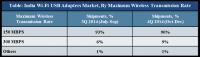india-wi-fi-usb-adapter-market-share-tracker-cy-h2-2014