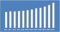 uae-elevator-and-escalator-market-2015-2021-share