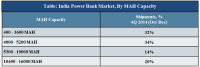 india-power-bank-market-cy-4q-2014-share