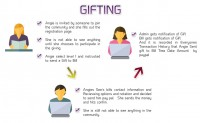 mlm-help-gift-plan