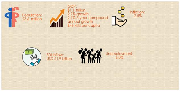 Glimpse of Australian Economy