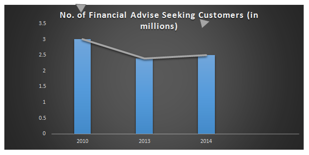 Mapping the Demand for Financial Advisors Australia