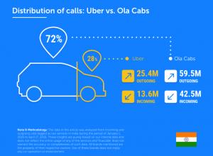 ola-uber-truecaller-insights-300x220