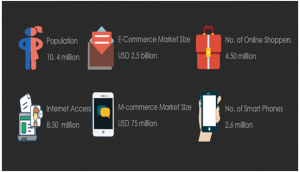Snapshot of Belgium E-Commerce/M-Commerce Industry