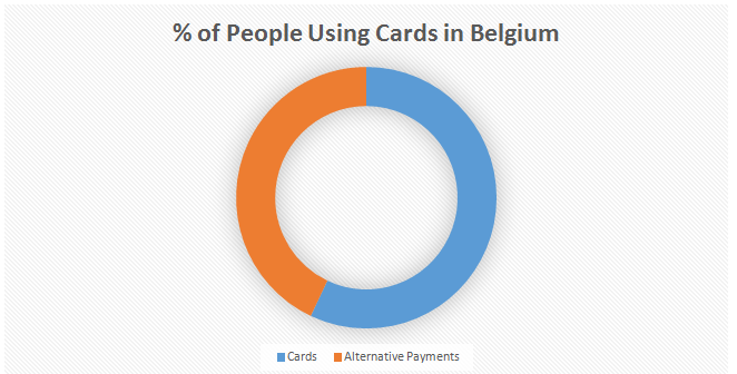 Figure 1: Type of Payment Method Preferred: Belgium