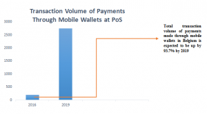 Figure 2: Projected Growth in the Use of Mobile Wallets: Belgium