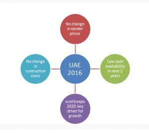 UAE-Infrastructure-Construction-Market