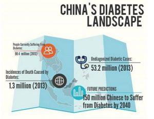 china-insulin