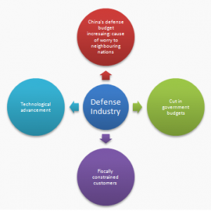 Defense-Industry