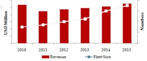 Saudi Arabia Car Rental and Leasing Market Size on the basis of Revenue in USD Million and Fleet Size in Numbers, 2010-2015