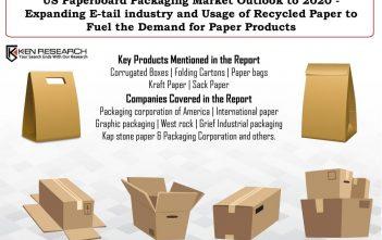 US paper Bags Market