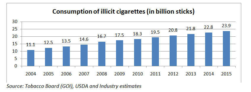 Rising consumption of illicit cigarettes in India