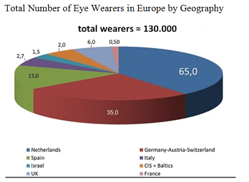 Global Eyewear Market