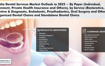 Australia Dental Surgery Services Market