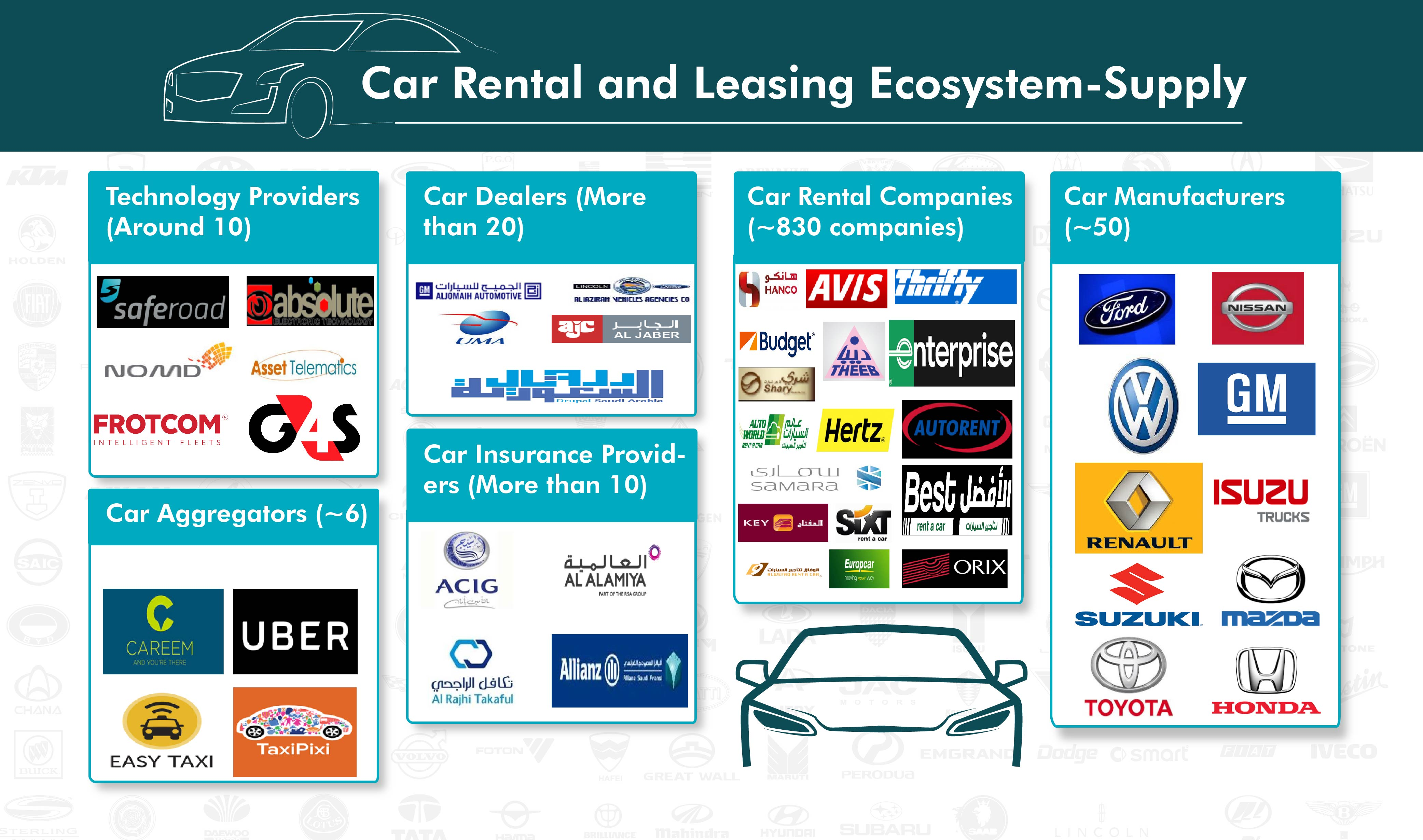 Car Rental and Leasing Ecosystem-Supply