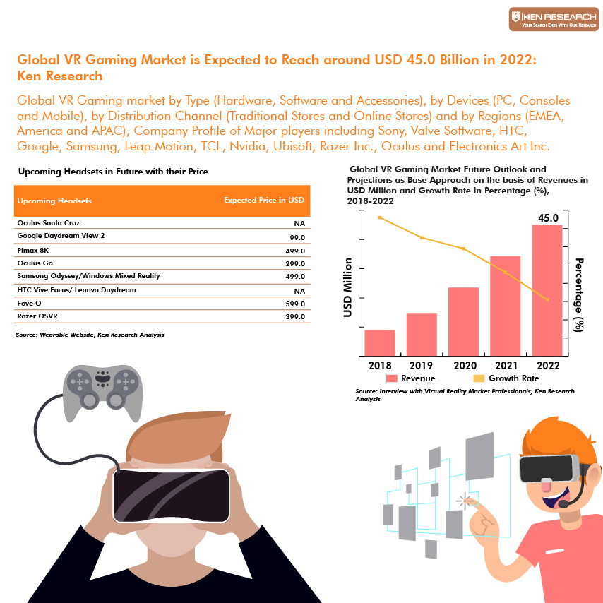 Global VR Gaming Market