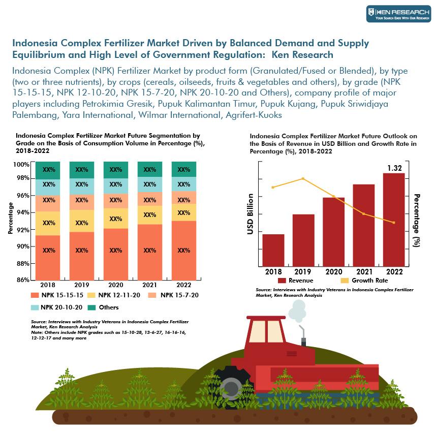 Indonesia Complex Fertilizer Market Research Report