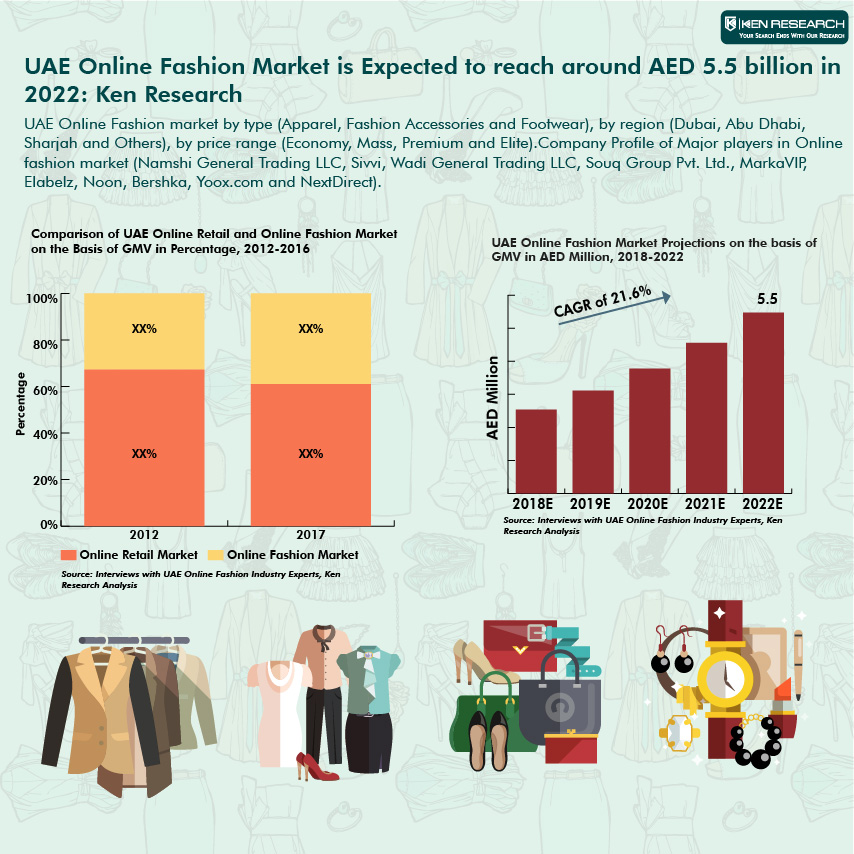 UAE Online Fashion Market