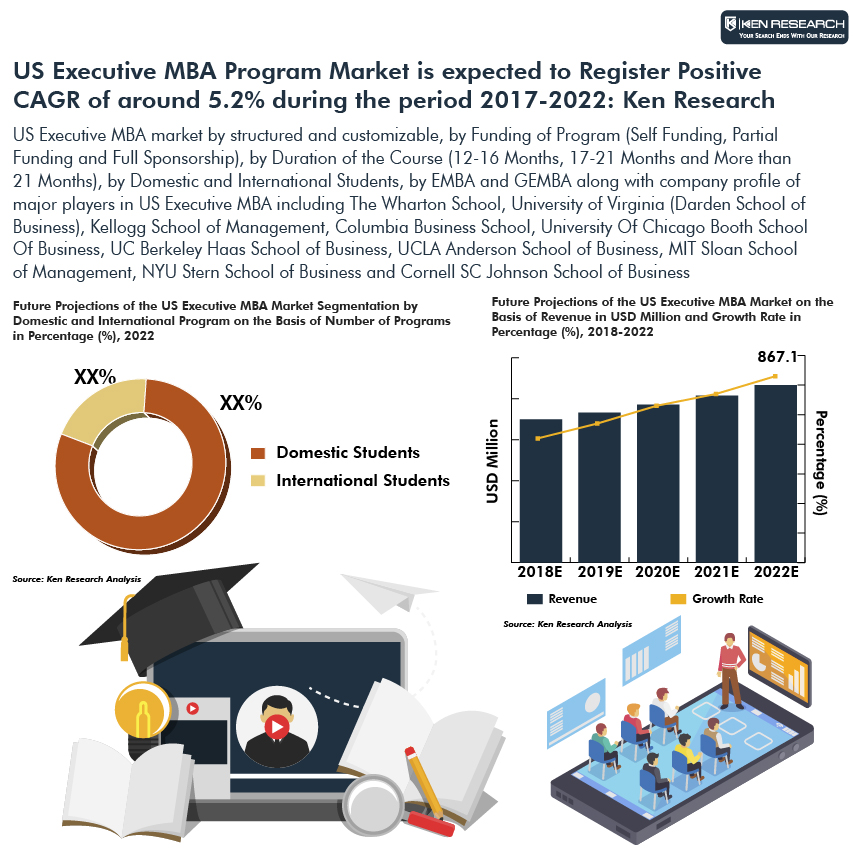 US Executive MBA Market