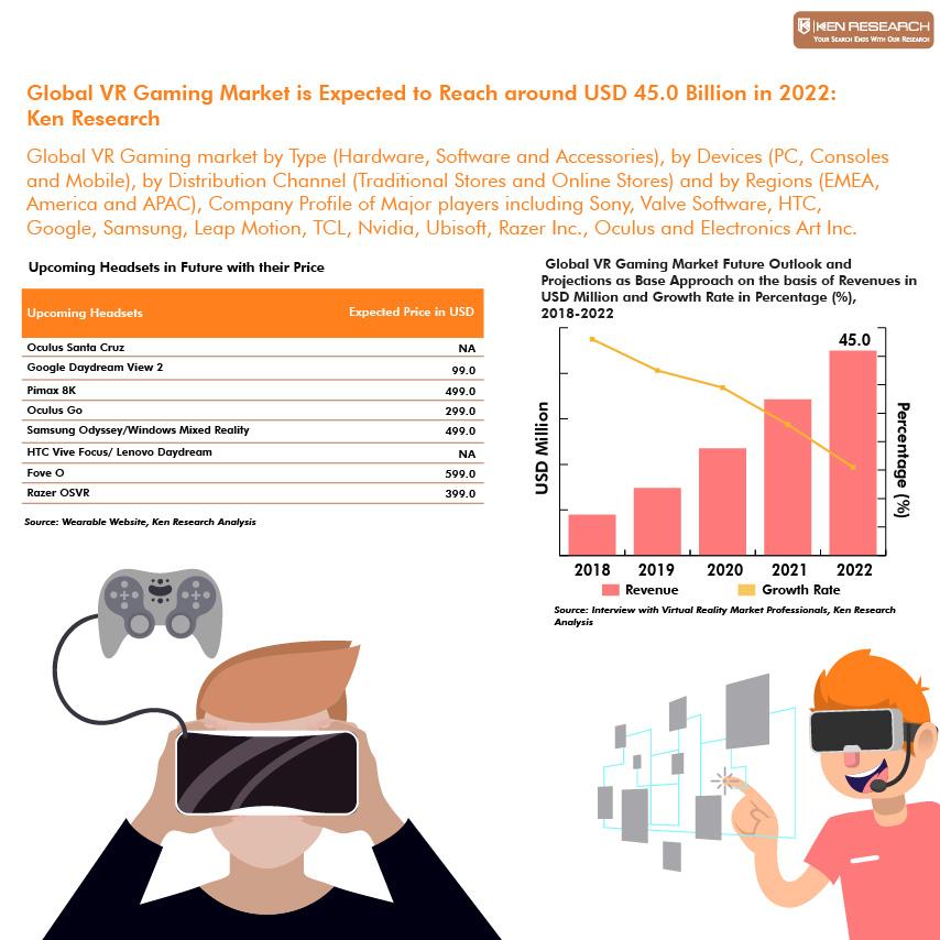 Global VR Gaming Market