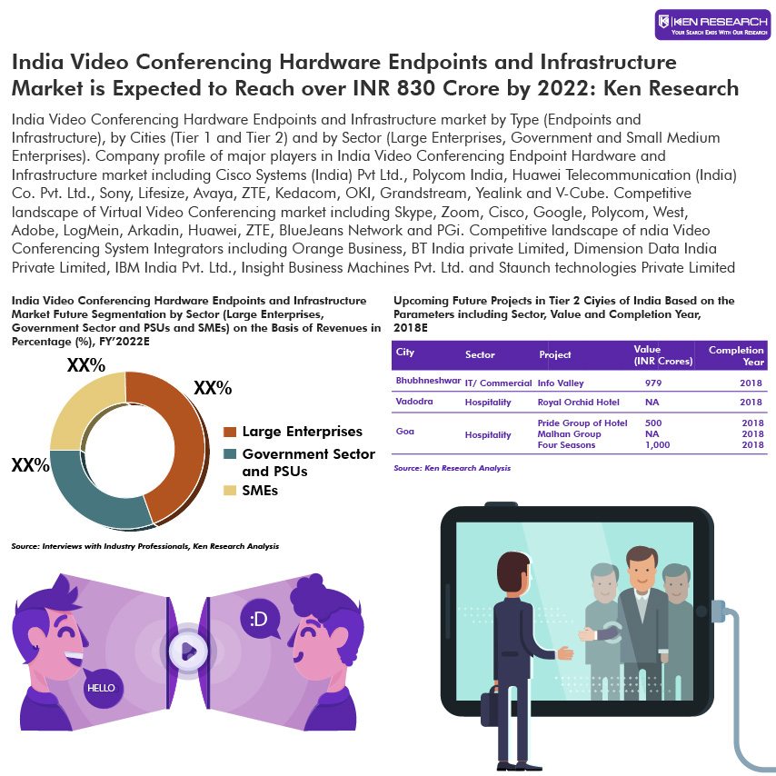 INDIA VIDEO CONFERENCING MARKET OUTLOOK