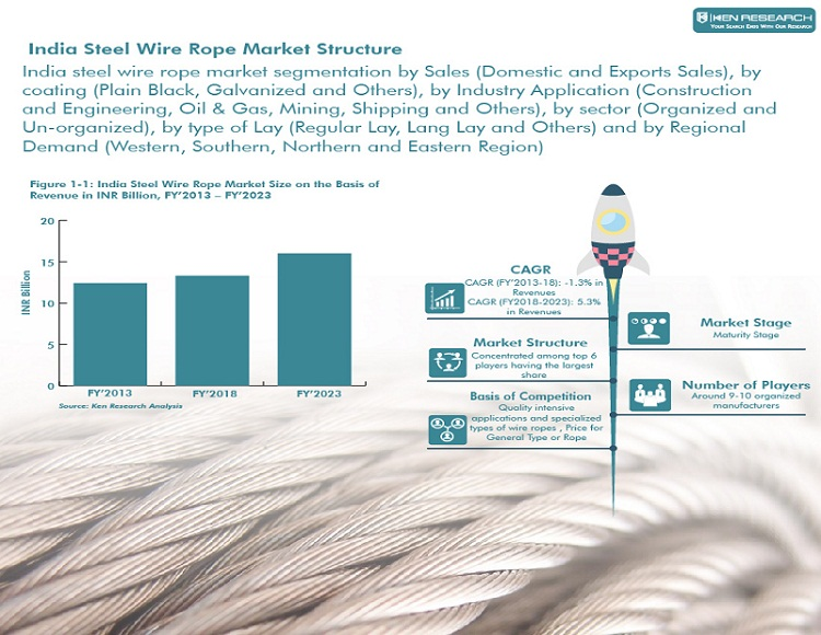 India Steel Wire Rope Market info graphic
