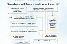 Vietnam Express Logistics Market