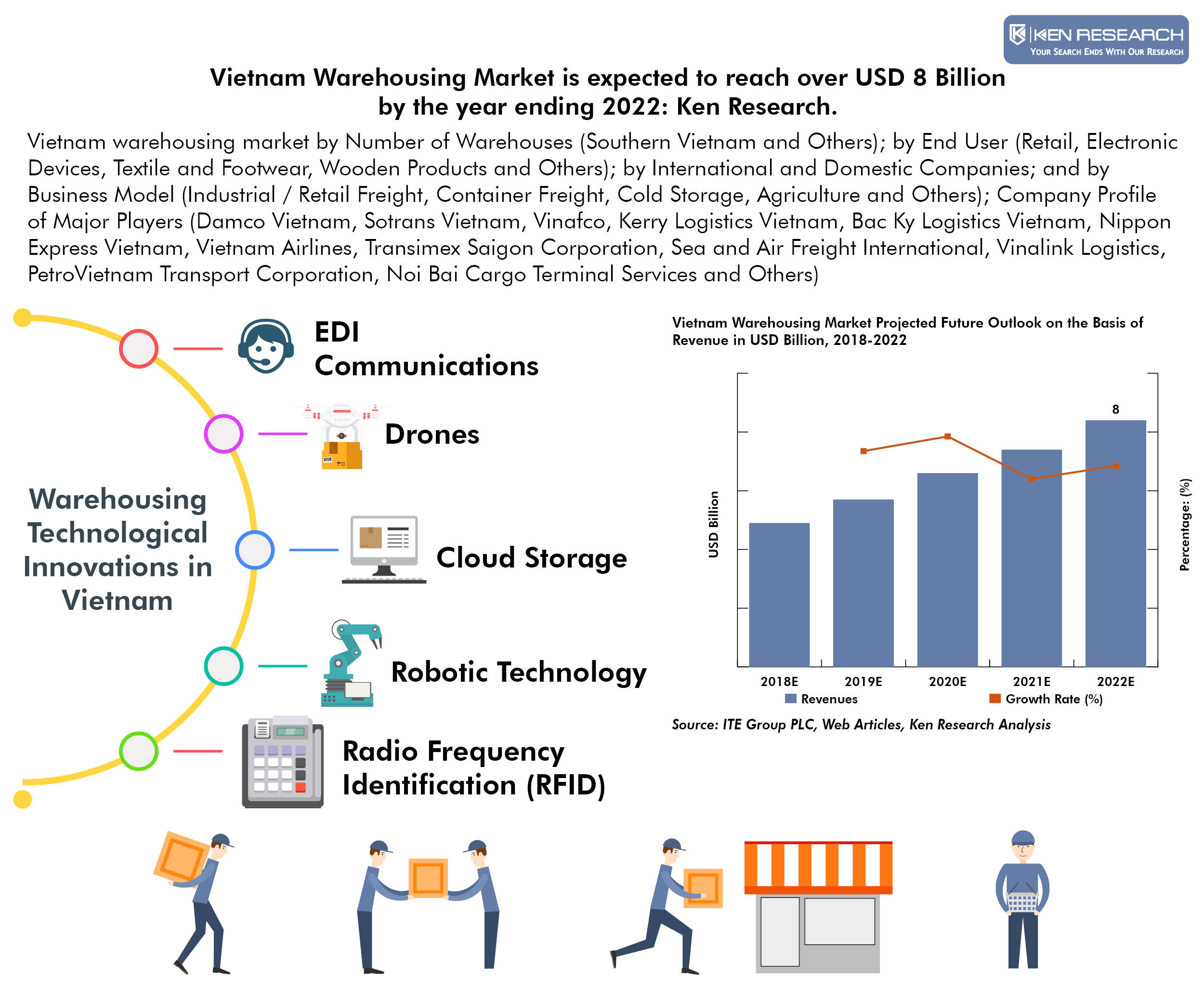 Vietnam Warehousing Market Infographic