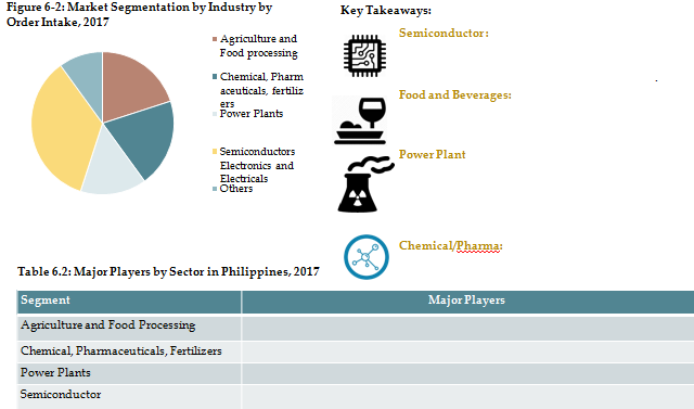 Philippines Industrial water treatment market
