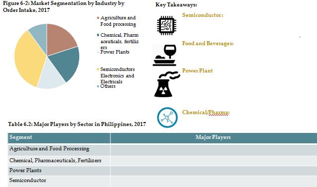 Philippines Industrial water treatment market