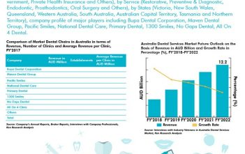 Australia-Dental-Services-Market