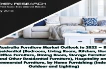 Australia Furniture Market