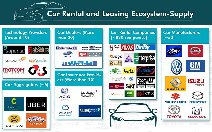 Car Rental and Leasing Ecosystem Supply