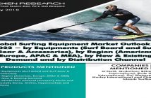Global Surfing Equipment Market Cover Page