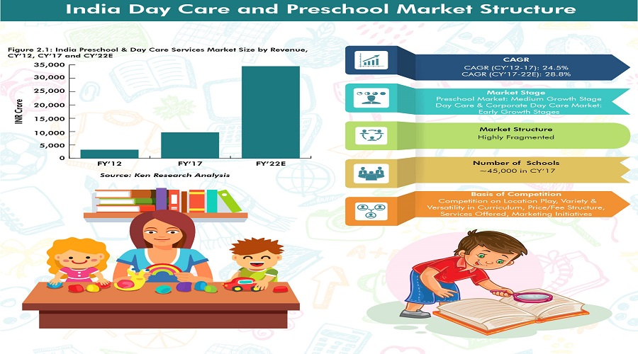India Day Care and Preschool Market