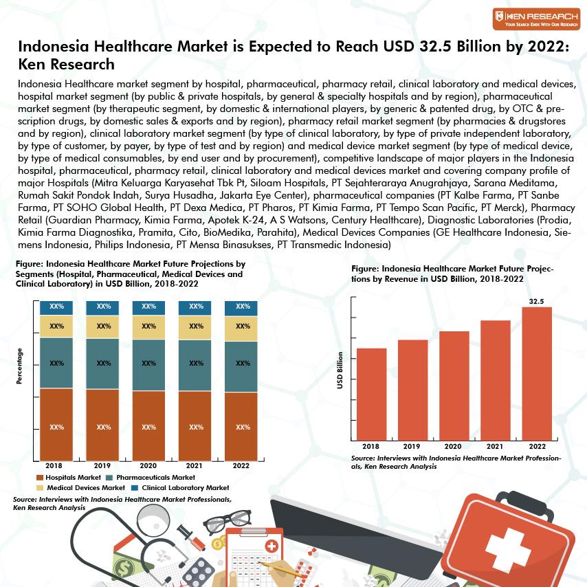 Indonesia Healthcare Market