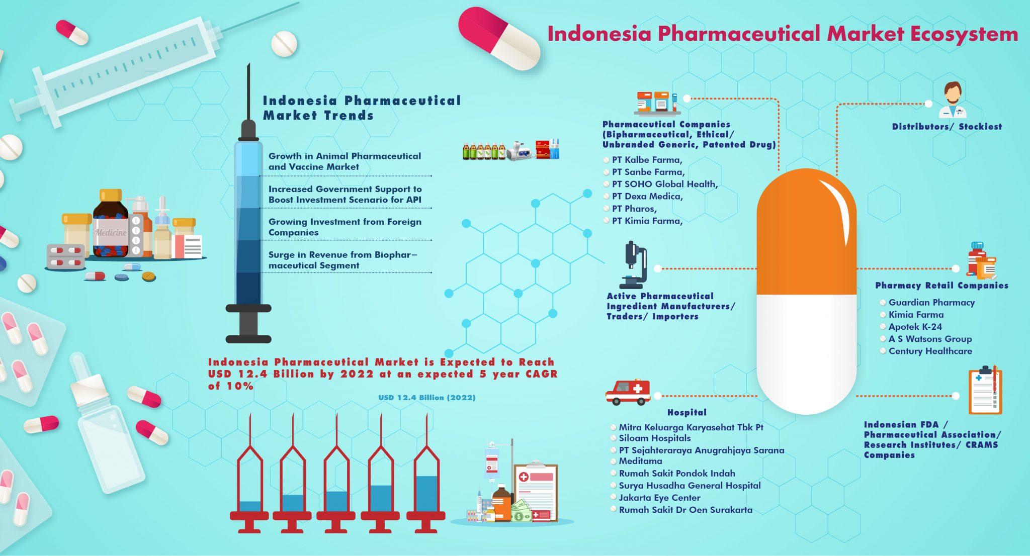 Indonesia Pharmaceutical Market