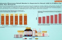 Indonesia Pharmacy Retail Market