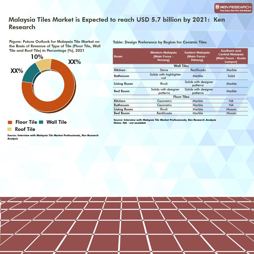 Malaysia Tiles Market