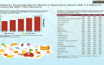 Philippines-Food-Ingredients-Market-01