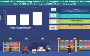 Poland Warehousing Market Infographic