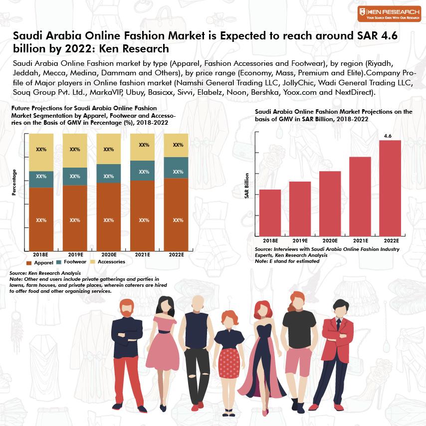 Saudi Arabia Online Fashion Market