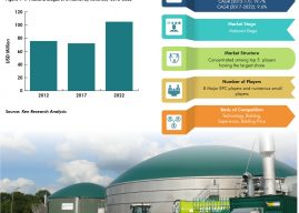 Thailand Biogas And Biomass Market Outlook To 2022 : Ken Research