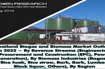 Thailand Biogas and Biomass Market