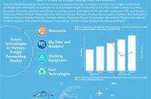 Vietnam Freight Forwarding Market