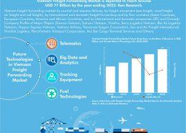 Vietnam Freight Forwarding Market Outlook-Ken Research