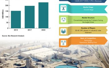 Vietnam Industrial Water and waste water Treatment Market